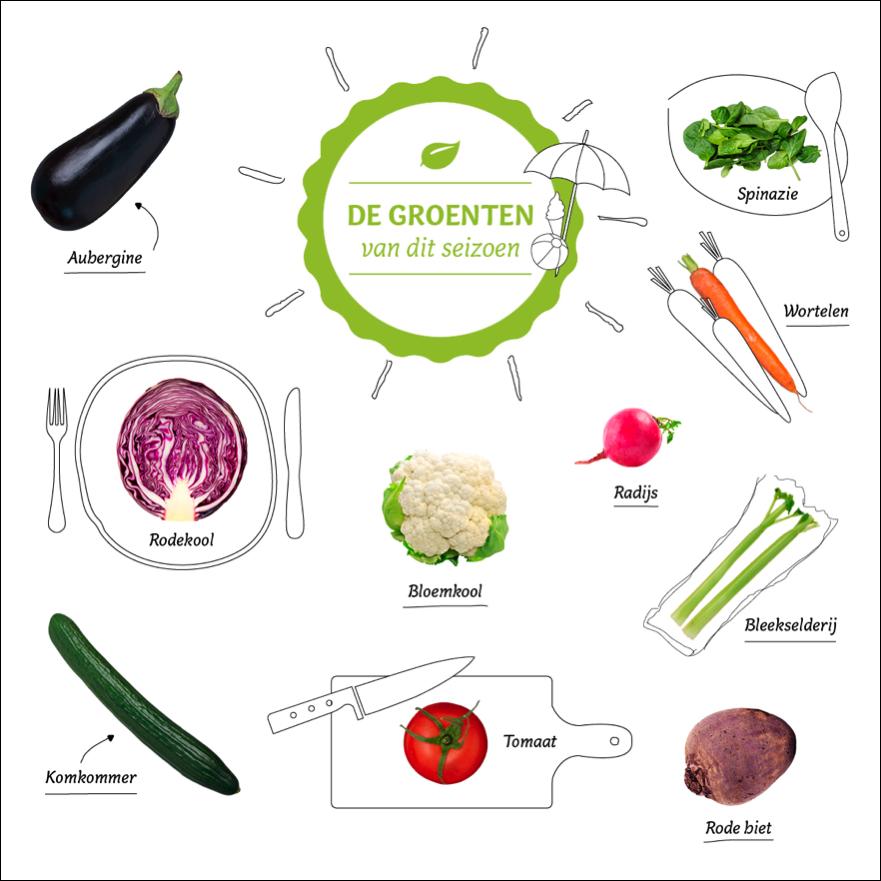 groentenkalender van HelloFresh